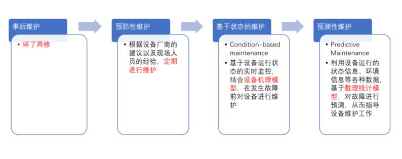 Predictive maintainance history
